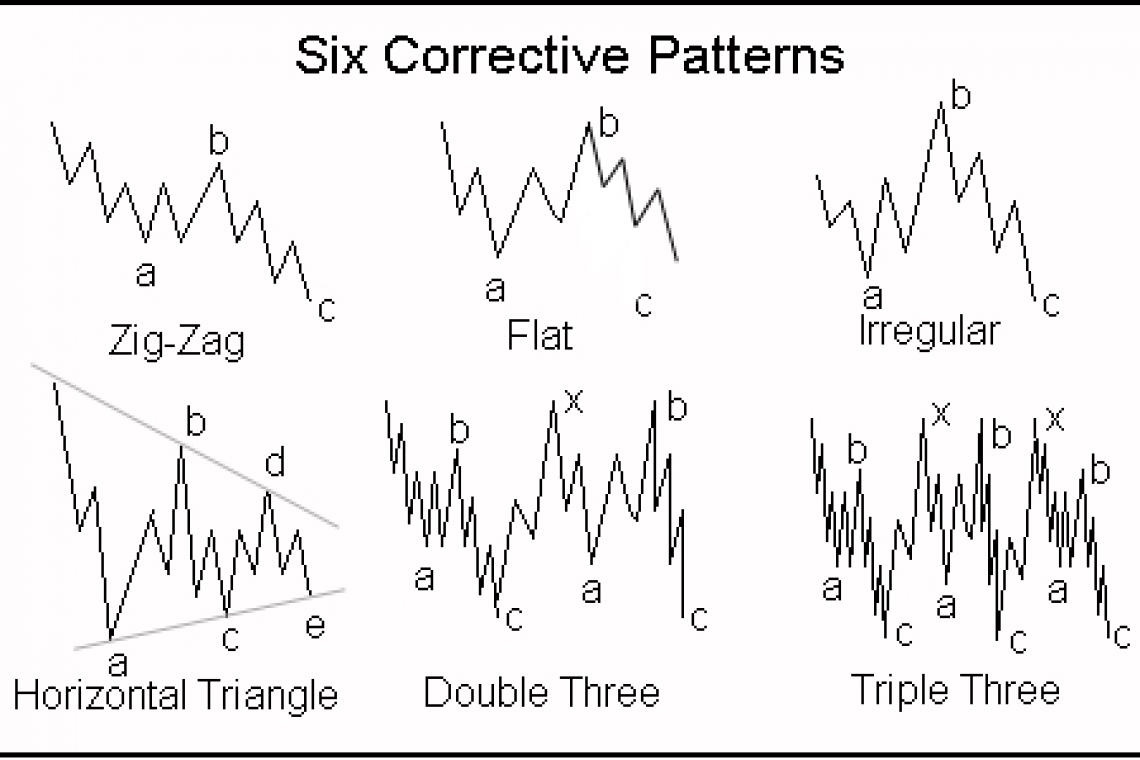 Corrective Elliott waves - explanation - investingchef