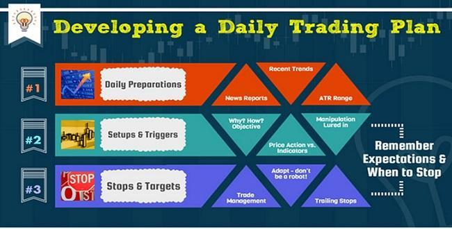 Introduction into trading plans - investingchef
